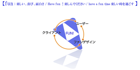 fun:楽しい,喜び,面白さ / Have fun!楽しんでください/ have a fun time楽しい時を過ごす
